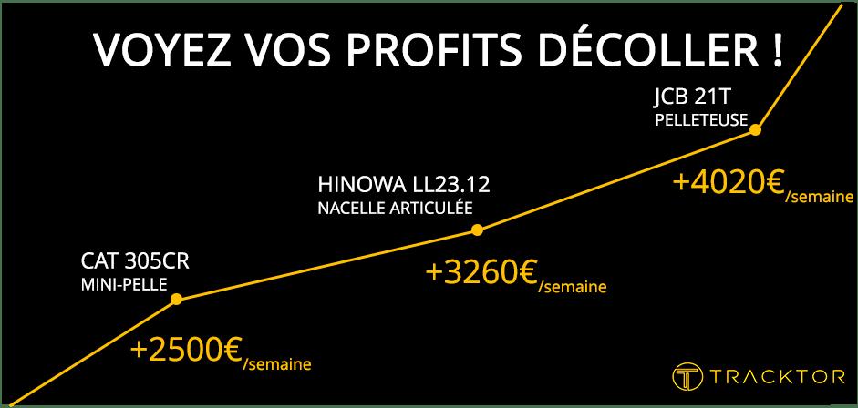 Voyez vos profits décoller !